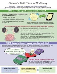 Proficiency Infographic